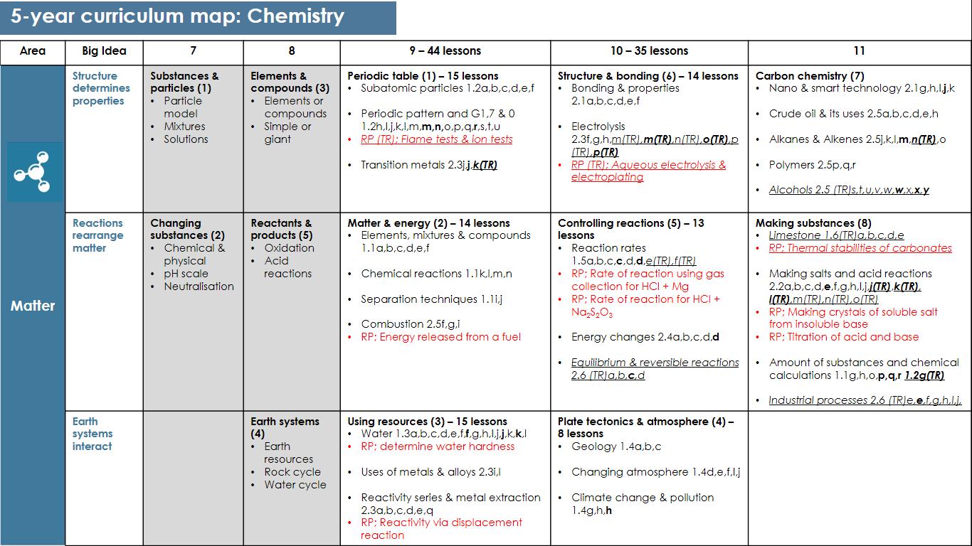 Science - Ysgol Rhosnesni
